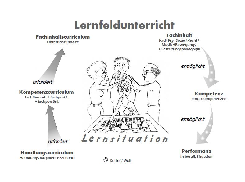 Grafik: Lernunterricht
